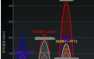 """送分题:修改路由器""""信道"""" 保你WiFi不掉线"""