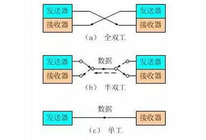 交换机传输模式—全双工,半双工,全/半自适应全解析